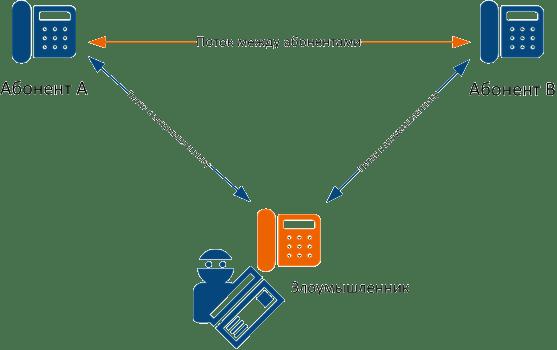 Безопасность IP-телефонии