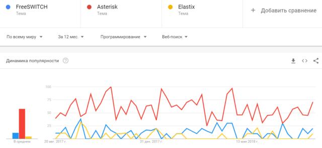 Asterisk и FreeSWITCH