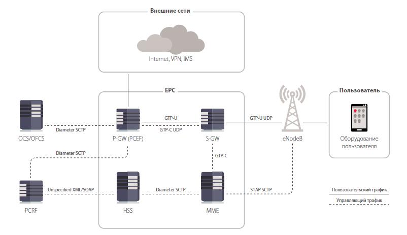 Структура ядра пакетной сети Evolved Packet Core (EPC)