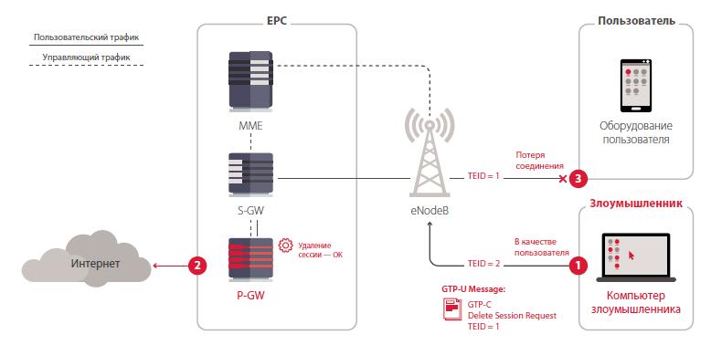 Атаки возможны не только изнутри сети, но и с мобильного телефона абонента