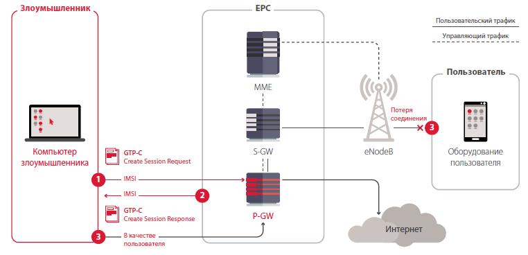 Использование услуг за счет оператора или другого абонента с помощью запроса GTP-C