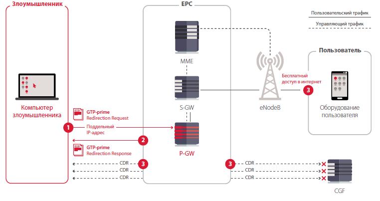 Обход системы учета использованных услуг с помощью буфера шлюза CGF