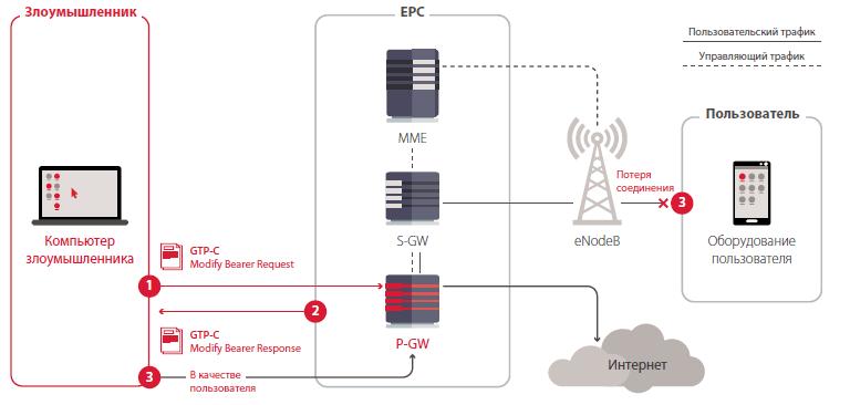 Перехват интернет-соединения с помощью запроса «Modify Bearer Request»
